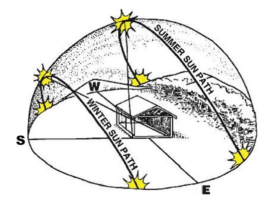 Positionner et orienter sa maison sur son terrain selon le soleil